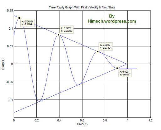 نمونه نمودار